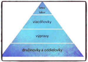 program pyramida